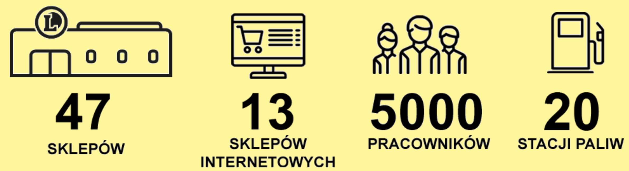 Eleclerc ilość sklepów